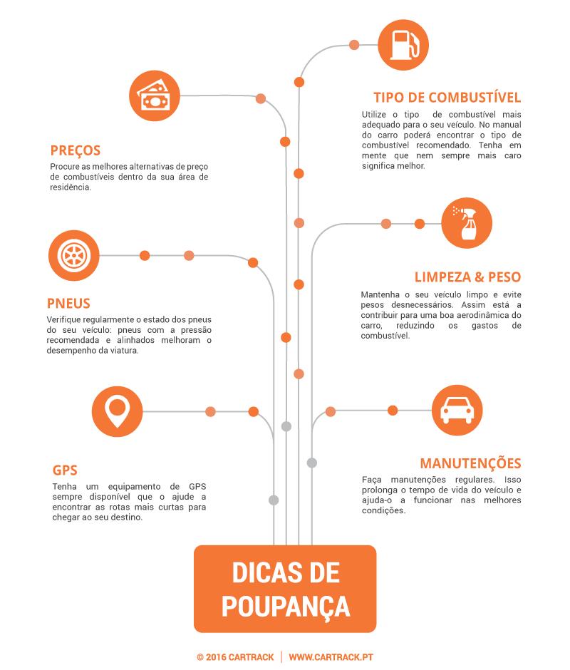 Dicas Poupanca Combustivel Infografia