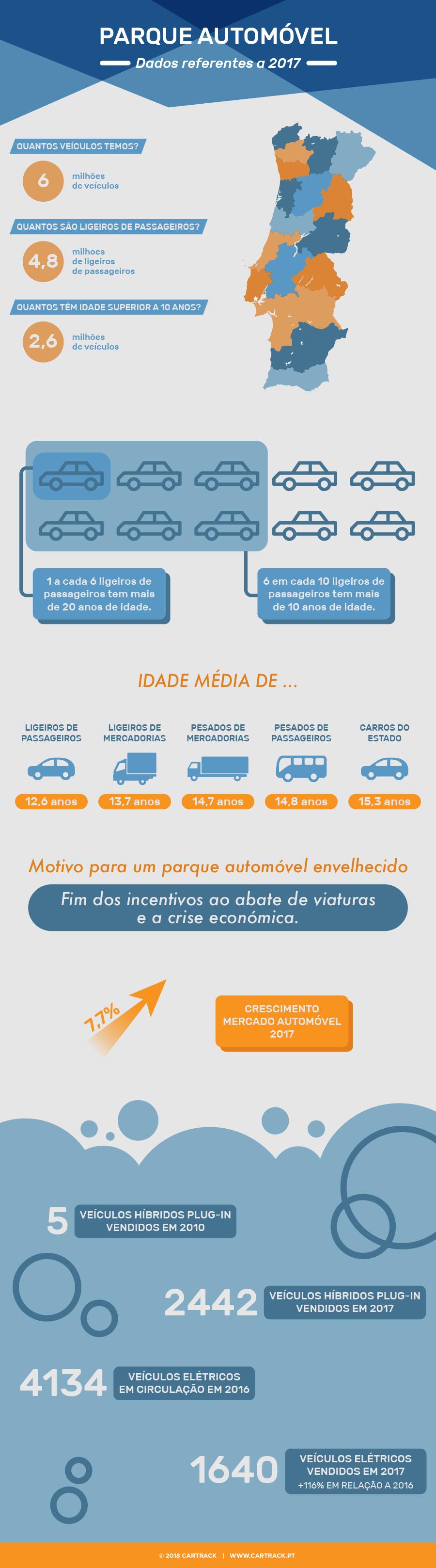 cartrack, portugal, carros, condução, sustentabilidade, mobilidade, parque automóvel, segurança, furtos, roubo, ambiente, economia, cartrack portugal, sempre em controlo