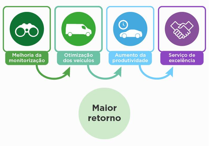 Cartrack Portugal, Sempre em Controlo, Motos, Localizador GPS para Motas, Feels Like Home, Localização das viaturas, Segurança