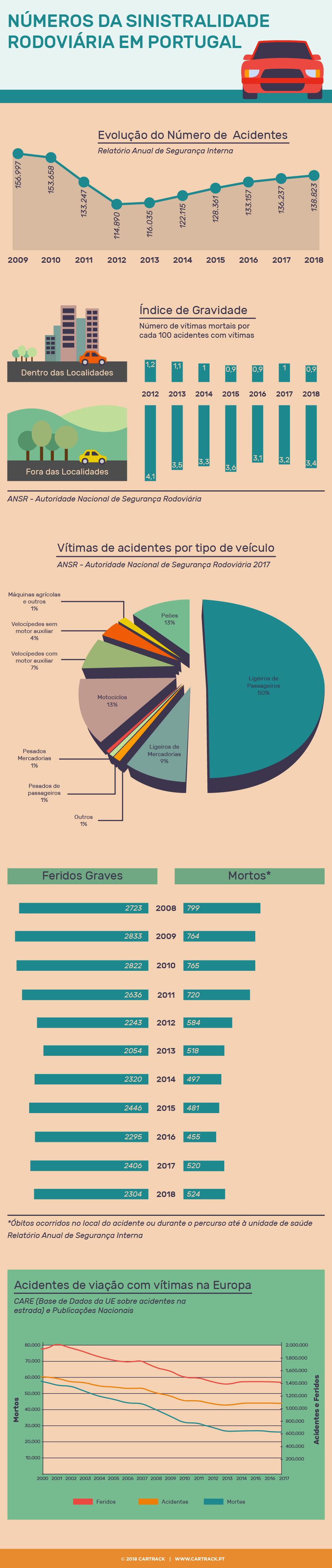Dados dos acidentes de viação em Portugal