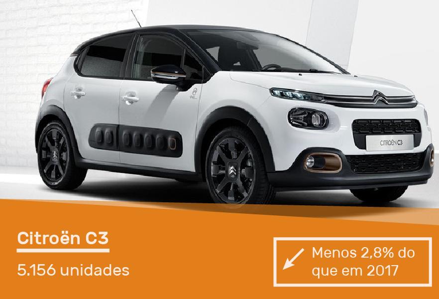 carros-mais-vendidos-portugal-acap-cartrack-citroen-c3