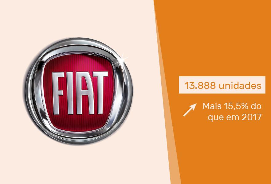 carros-mais-vendidos-portugal-acap-cartrack-fiat