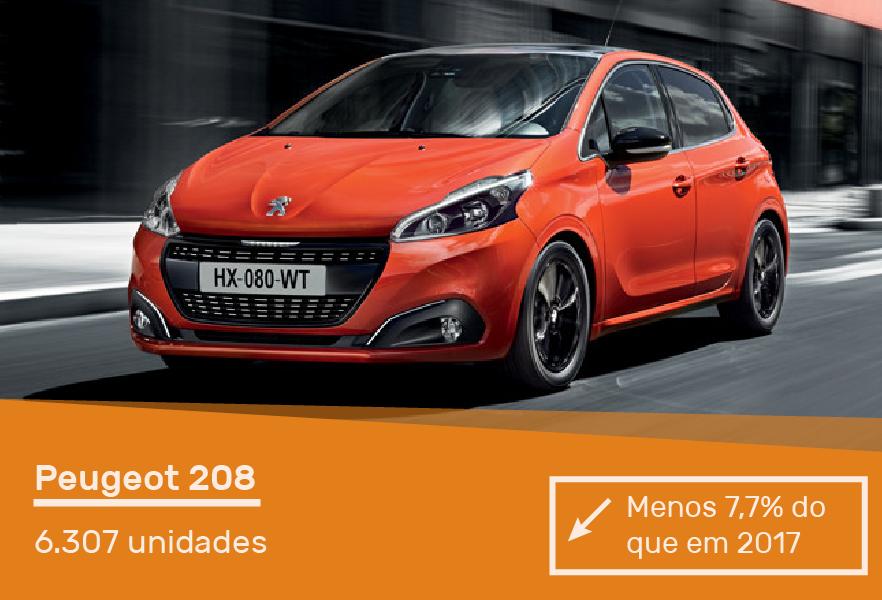 carros-mais-vendidos-portugal-acap-cartrack-peugeot-208