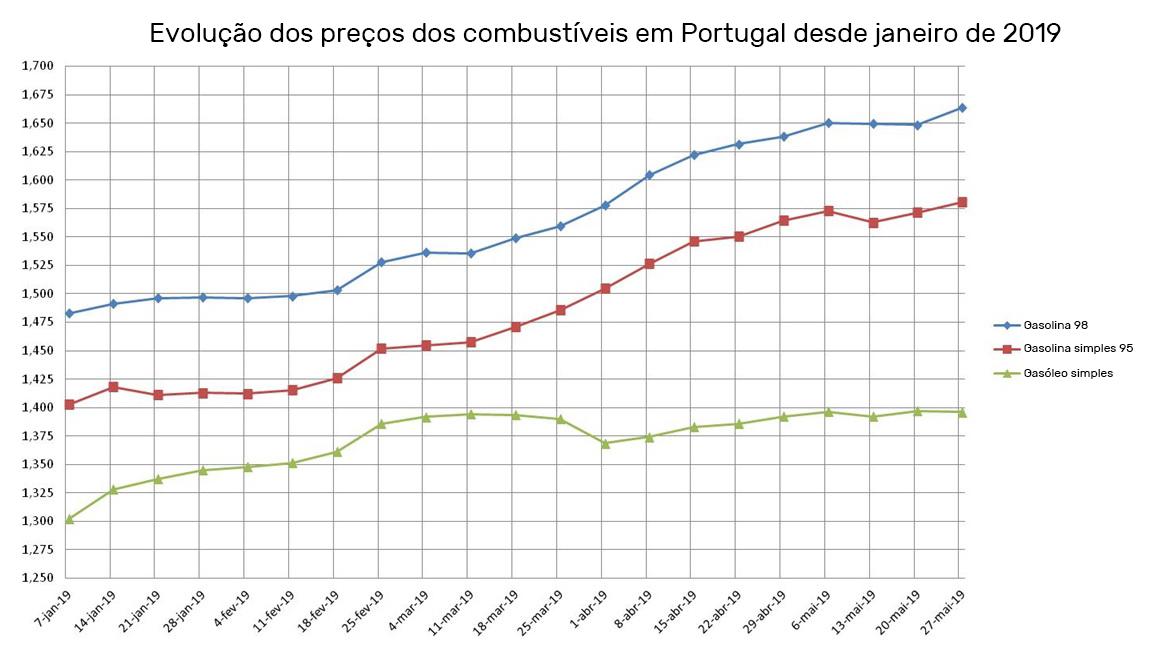 Evolução dos custos de combustíveis em Portugal desde janeiro de 2019
