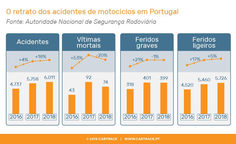 O retrato dos acidentes de motociclos em Portugal, Cartrack