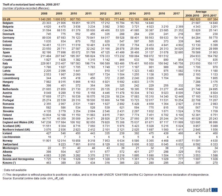 roubos e furtos de veículos motorizados, Eurostat